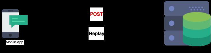 POST Diagram